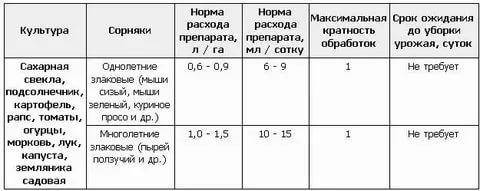 Інструкція щодо застосування гірбіциду Оберіг